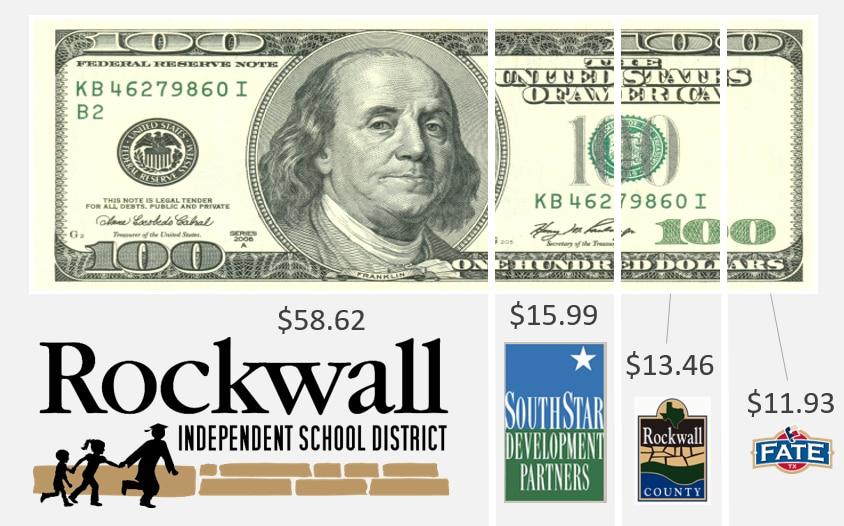 In this graphic prepared by Fate city government, the idea is to show that the city property tax is the smallest of the local government tax bills.