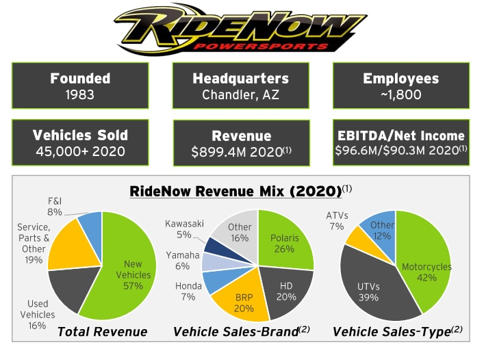 RumbleOn's investor presentation included this infographic profiling RideNow's business.