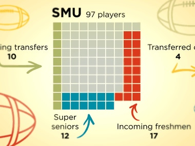 SMU, as of now, is planning to have 97 players on scholarship for 2021. That's more than other area schools. It could be a huge boost for next year, but may present long-term challenges in 2022.