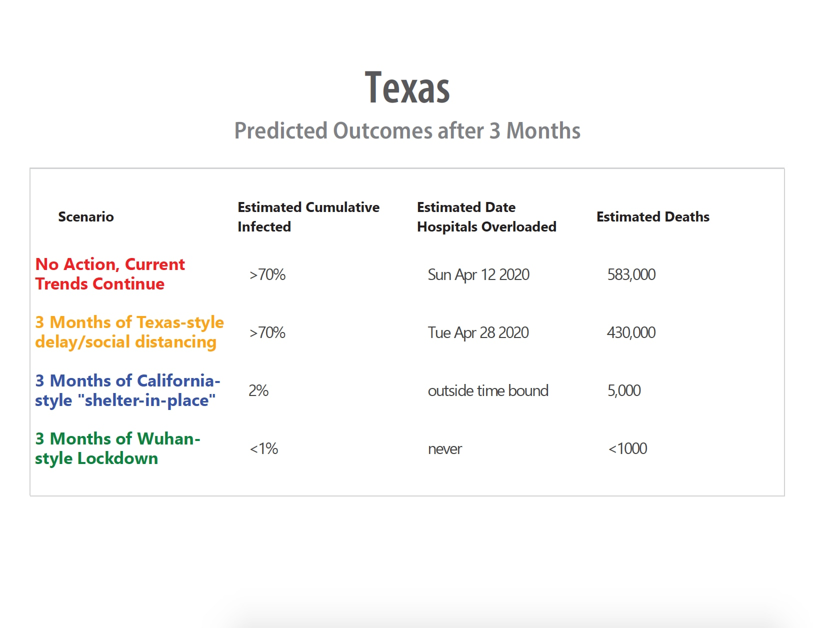 Dallas County officials shared this estimation of deaths across the state under varying levels of action to curb the spread of coronavirus. The estimations come from covidactnow.org, County Judge Clay Jenkins said.