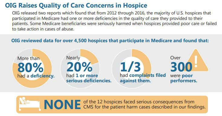 The inspector general for the Department of Health and Human Services reported a total of 25 criminal actions and 66 civil actions involving improper hospice care between fiscal years 2013 to 2017 that allowed the government to recover about $144 million worth of fraud.