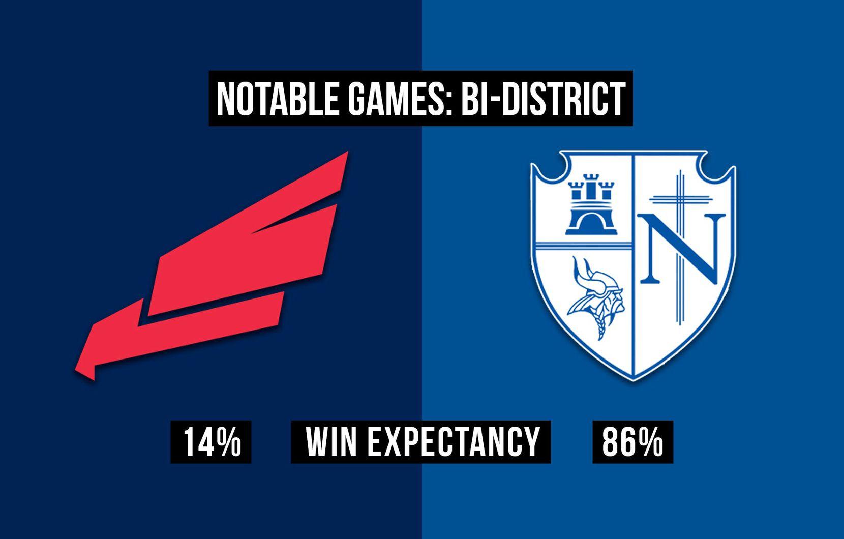 Bishop Dunne vs. Fort Worth Nolan.
