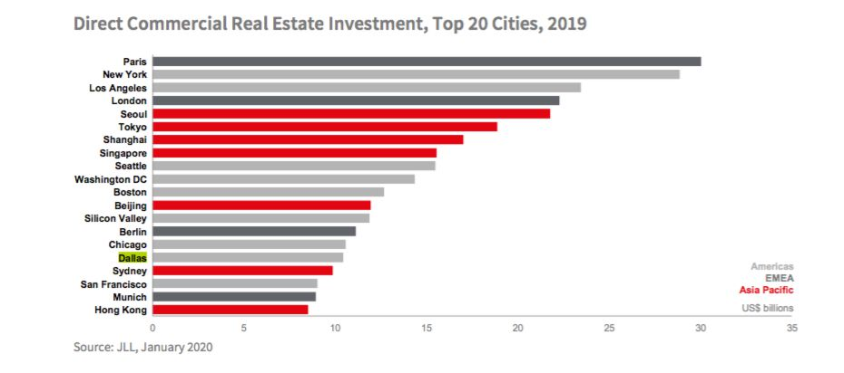 Dallas ranked just ahead of San Francisco for commercial property deals.