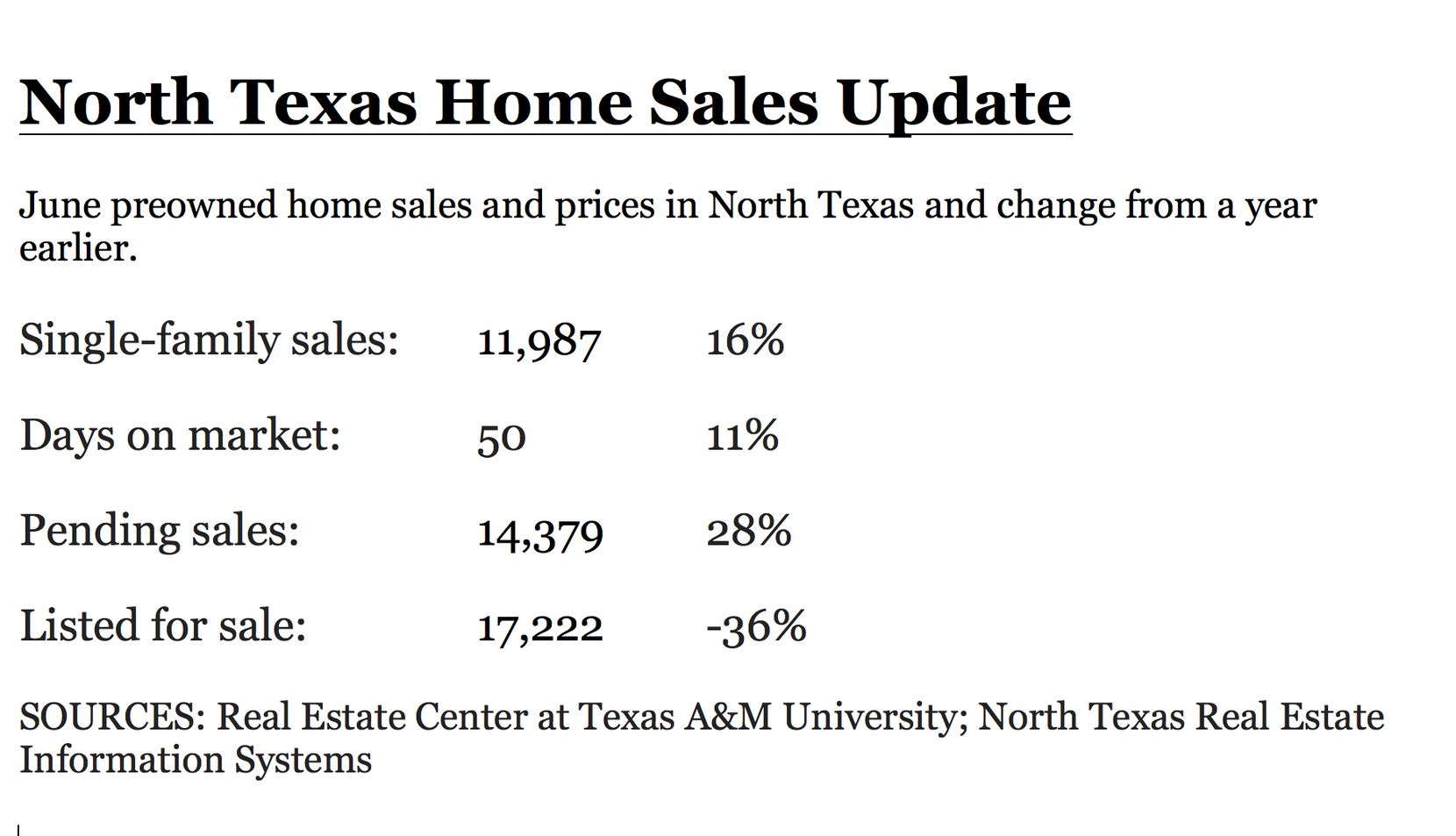 Pending home sales in North Texas are also higher.
