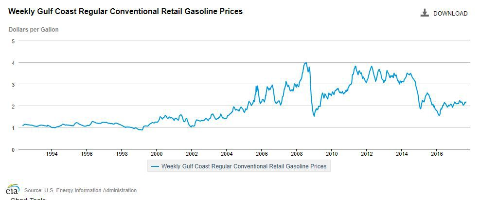 Historic retail gas price chart from 1994.