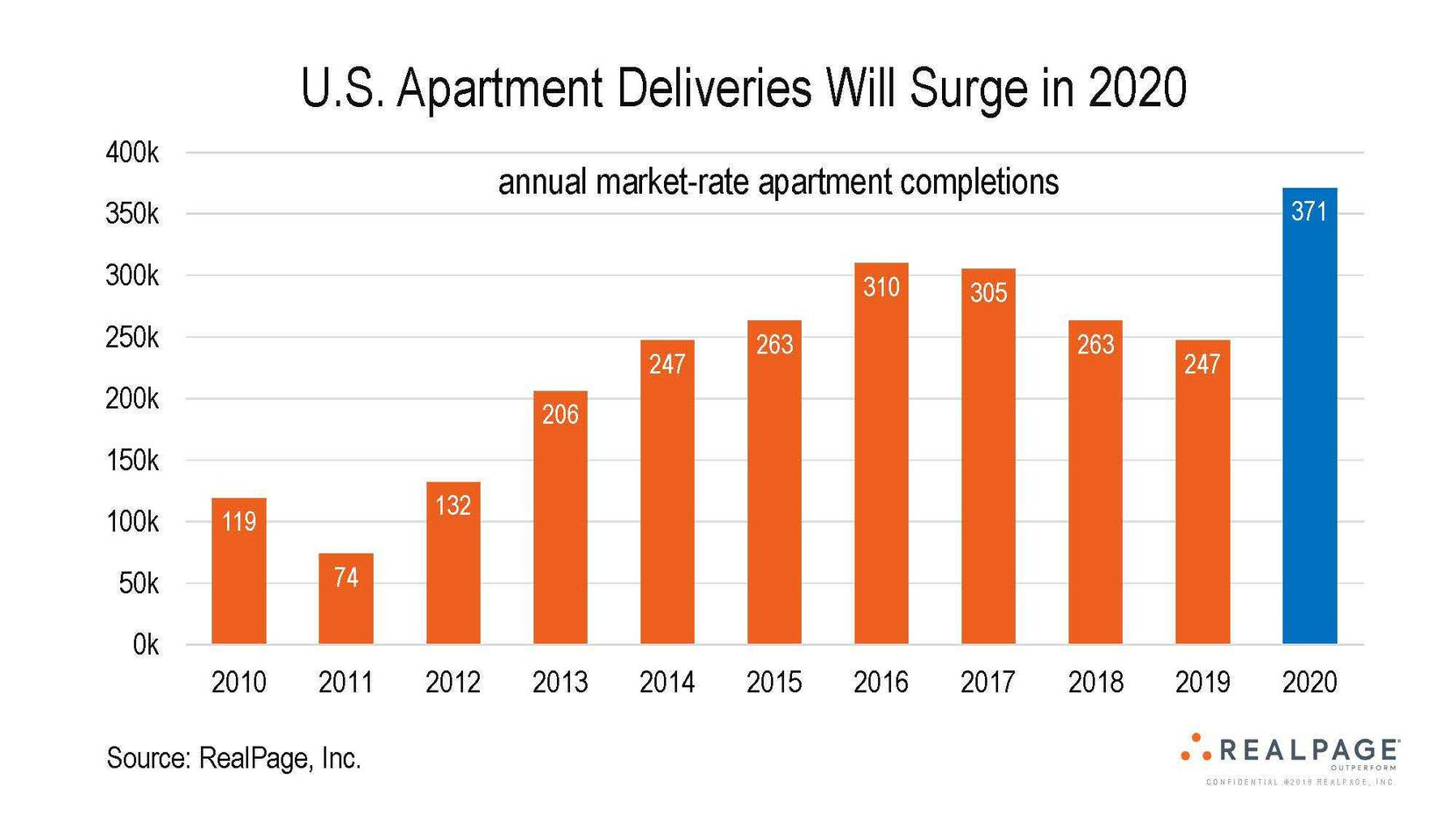 Nationwide apartment completions are expected to rise 50% this year.