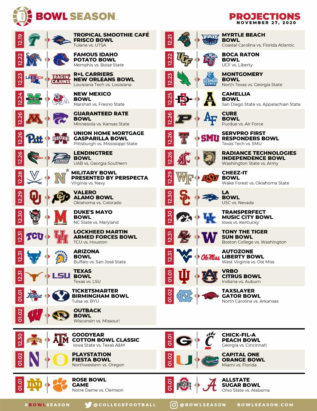 Projected match-ups for the upcoming bowl season, per BowlSeason.com (as of Nov. 27, 2020)