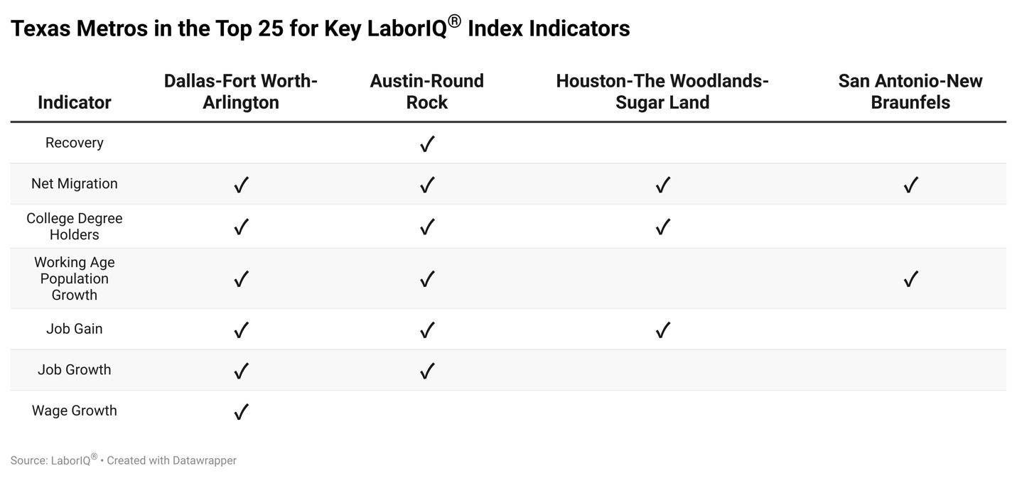 All four major Texas metro areas ranked in the top 25 for the net migration indicator.