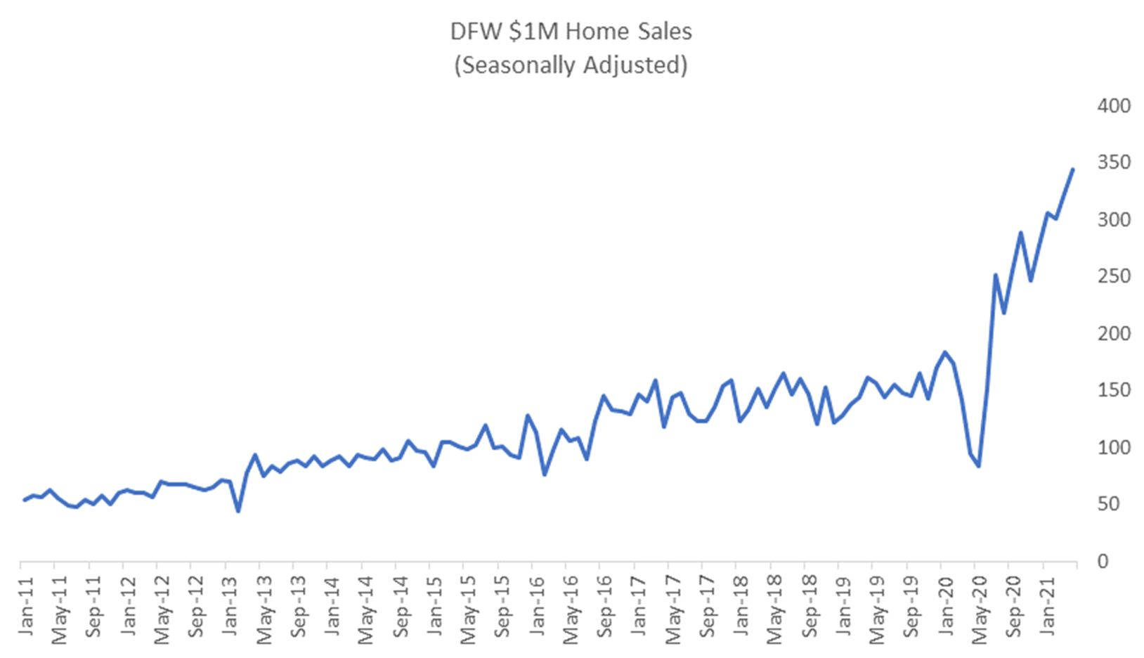 Million dollar home sales have soared in D-FW in the last decade.