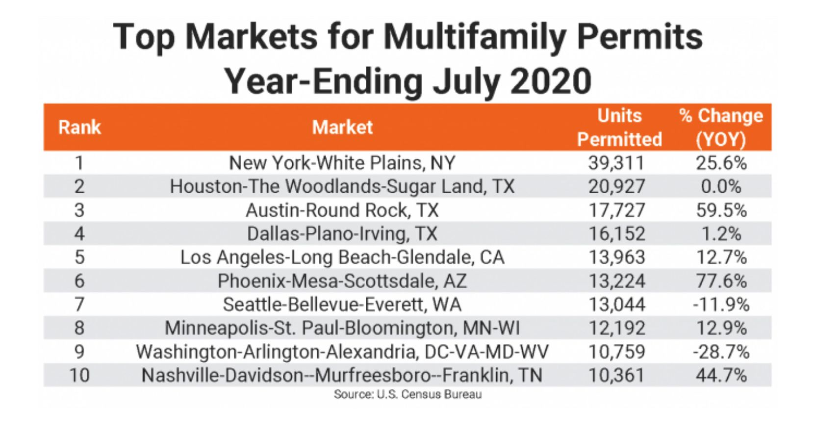 Annual apartment building permits were up in eight of the 10 largest markets.