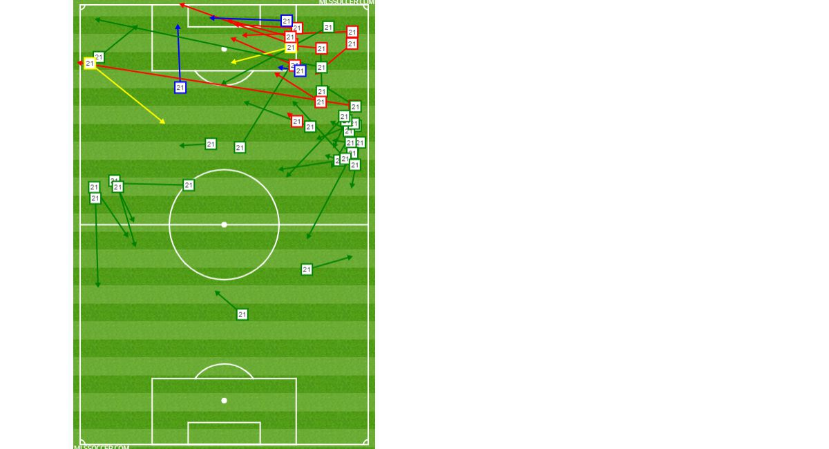 Michael Barrios' passing chart vs Minnesota United. (8-10-19)