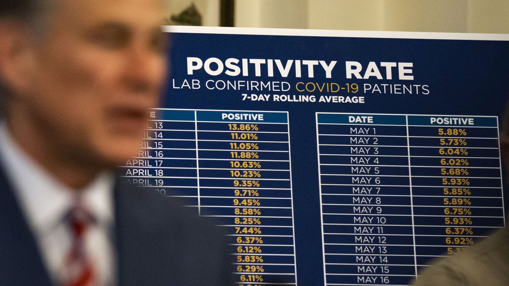 A Positivity Rate chart showing the rate of lab-confirmed COVID-19 patients is positioned behind Texas Gov. Greg Abbott as he announces the reopening of more Texas businesses during the COVID-19 pandemic at a press conference at the Texas State Capitol in Austin on May 18, 2020. (Lynda M. Gonzalez/The Dallas Morning News Pool)