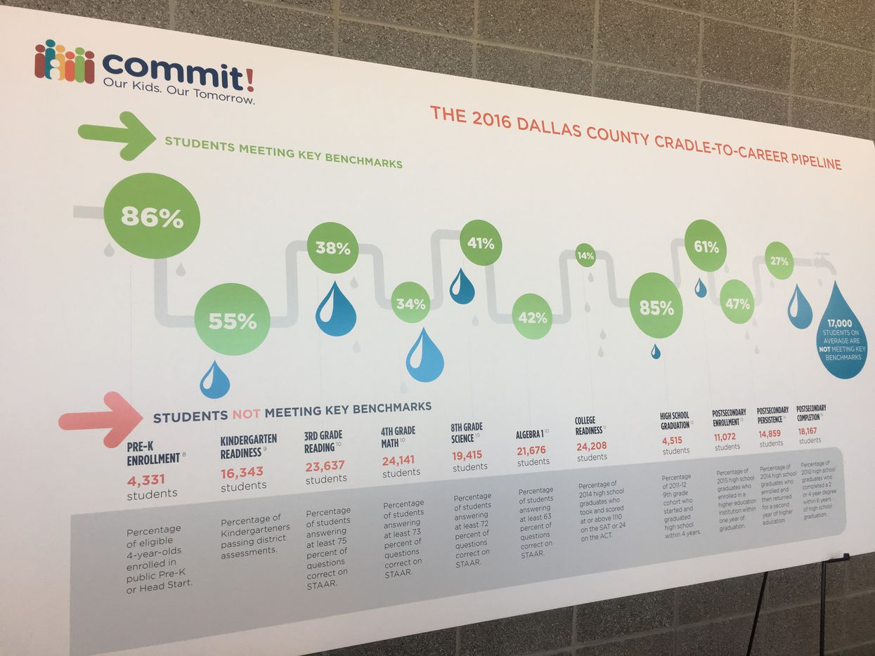 The Commit Partnership released an annual scorecard outlining gains and challenges throughout Dallas County.