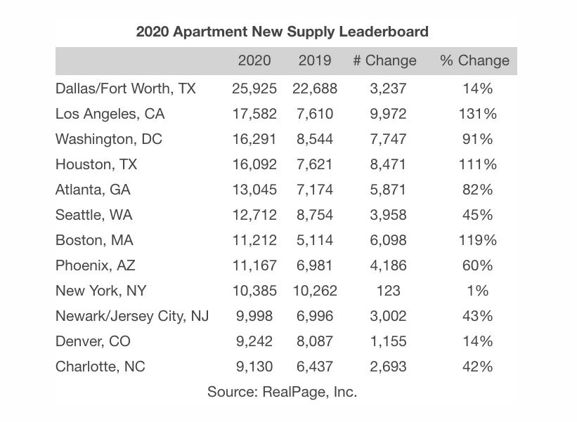 D-FW apartment openings will rise 14% this year.