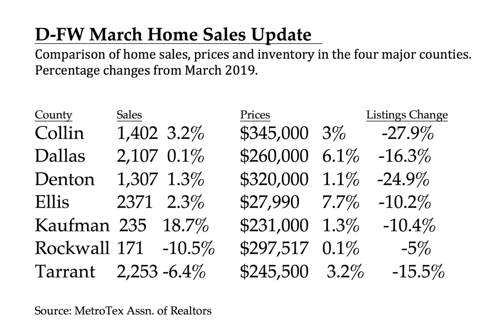 The number of homes for sale is downtown in D-FW.