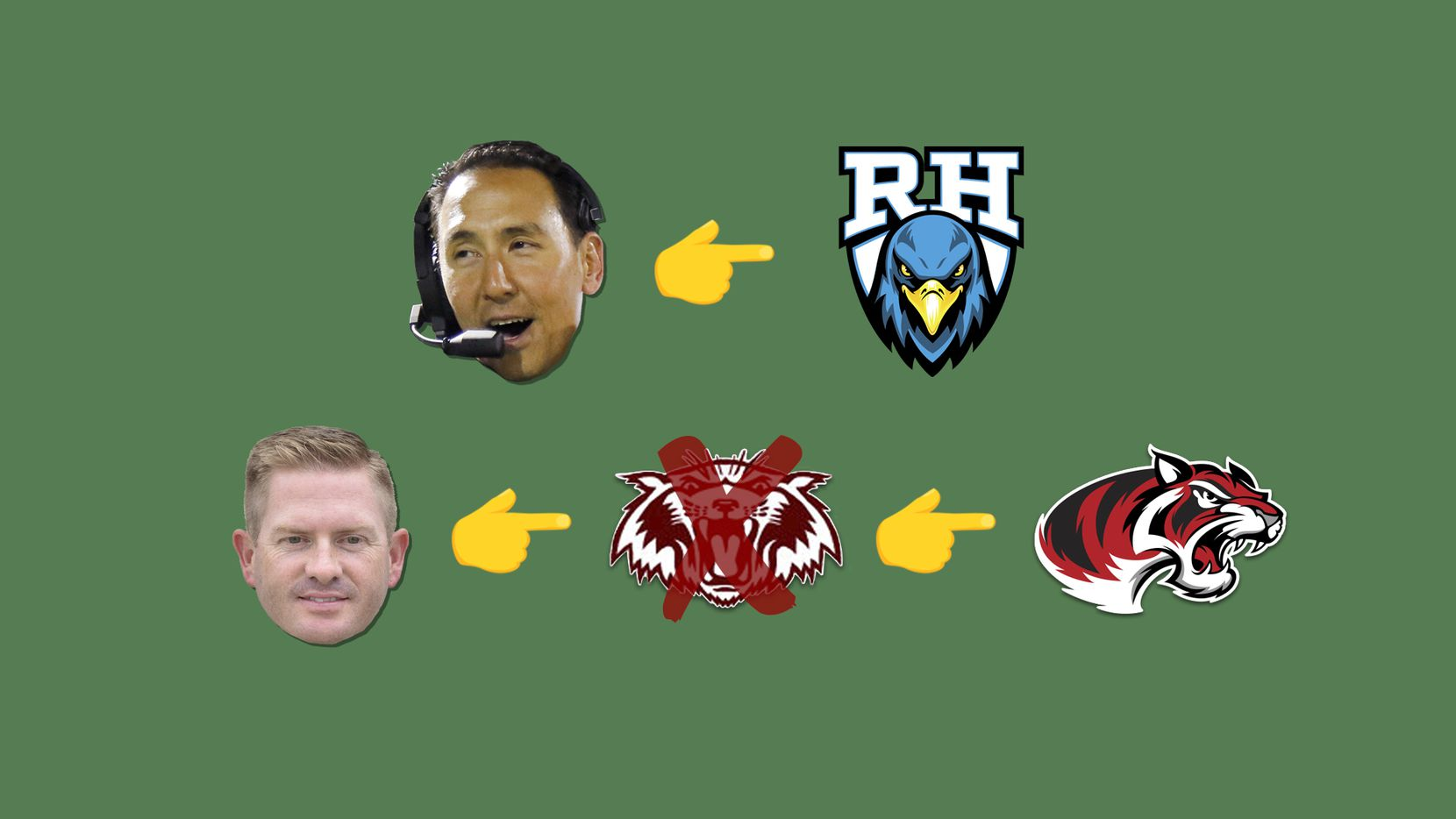 SportsDayHS' high school football coaching carousel tracker (2020).