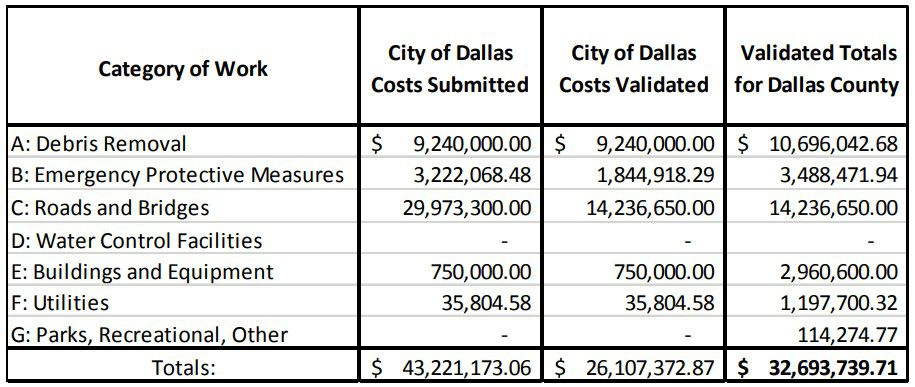 This chart was included in a letter send to the Dallas City Council on Nov. 26 showing how far apart the city and FEMA are when it comes to tornado-related costs.