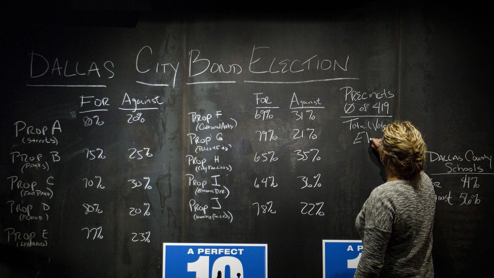 Laura Reed escribe los resultados de la votación del martes en un bar en Trinity Groves donde se reunieron los simpatizantes del paquete de bonos que fue aprobado. (DMN/SMILEY POOL)