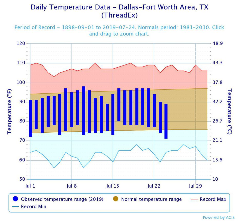 This chart shows temperature ranges so far this July, compared to July averages and record temperatures.