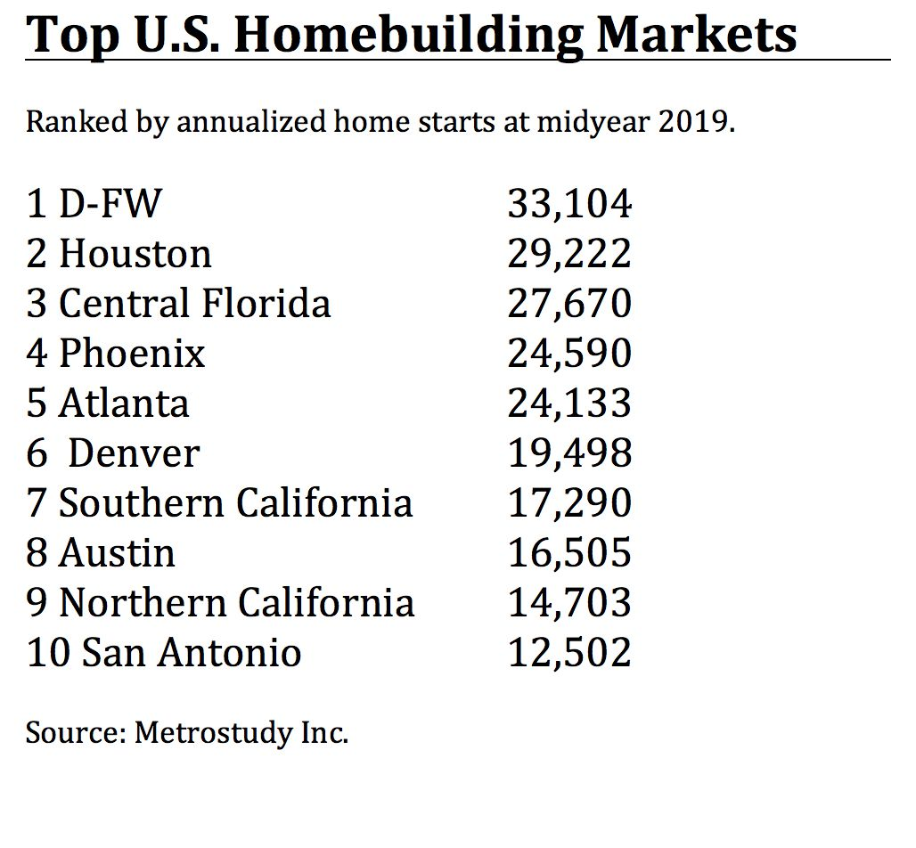 D-FW is the country's top homebuilding market.
