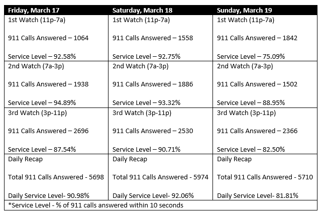 The city provided this chart of 911 calls in Dallas over the weekend.