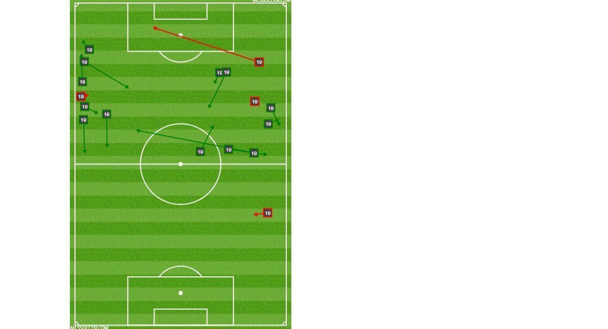 Paxton Pomykal's passing chart at Minnesota United FC. (6-29-18)