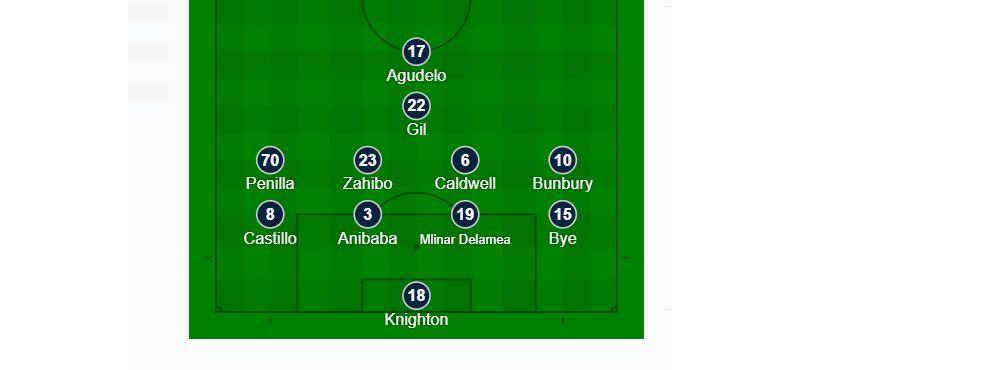 The New England Revolution starting XI at FC Dallas. (3-2-19)