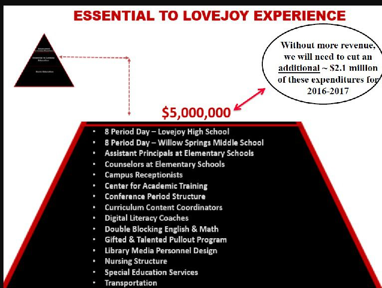 Before the district called for the election, Lovejoy ISD created this image to show voters what would happen if the tax-increase election was defeated. After early voting turnout was low, the district upped the ante with further draconian cuts.