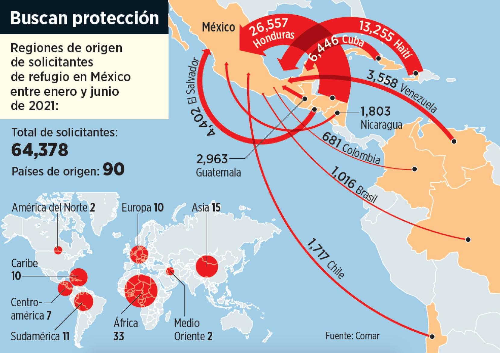 El origen de solicitantes de refugio en México entre enero y junio de 2021 es de 90 diferentes países.