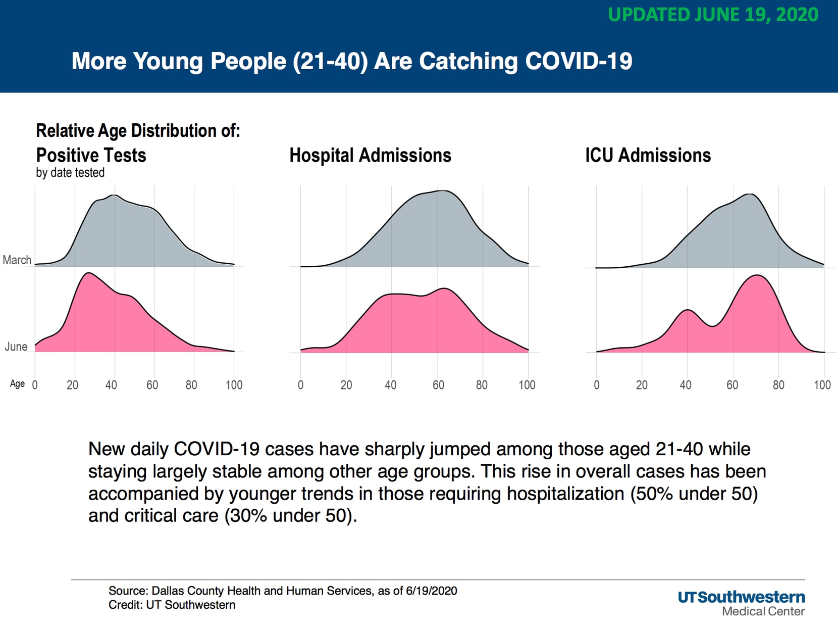 Data from UT Southwestern experts show a rise in young adults that are testing positive for COVID-19.