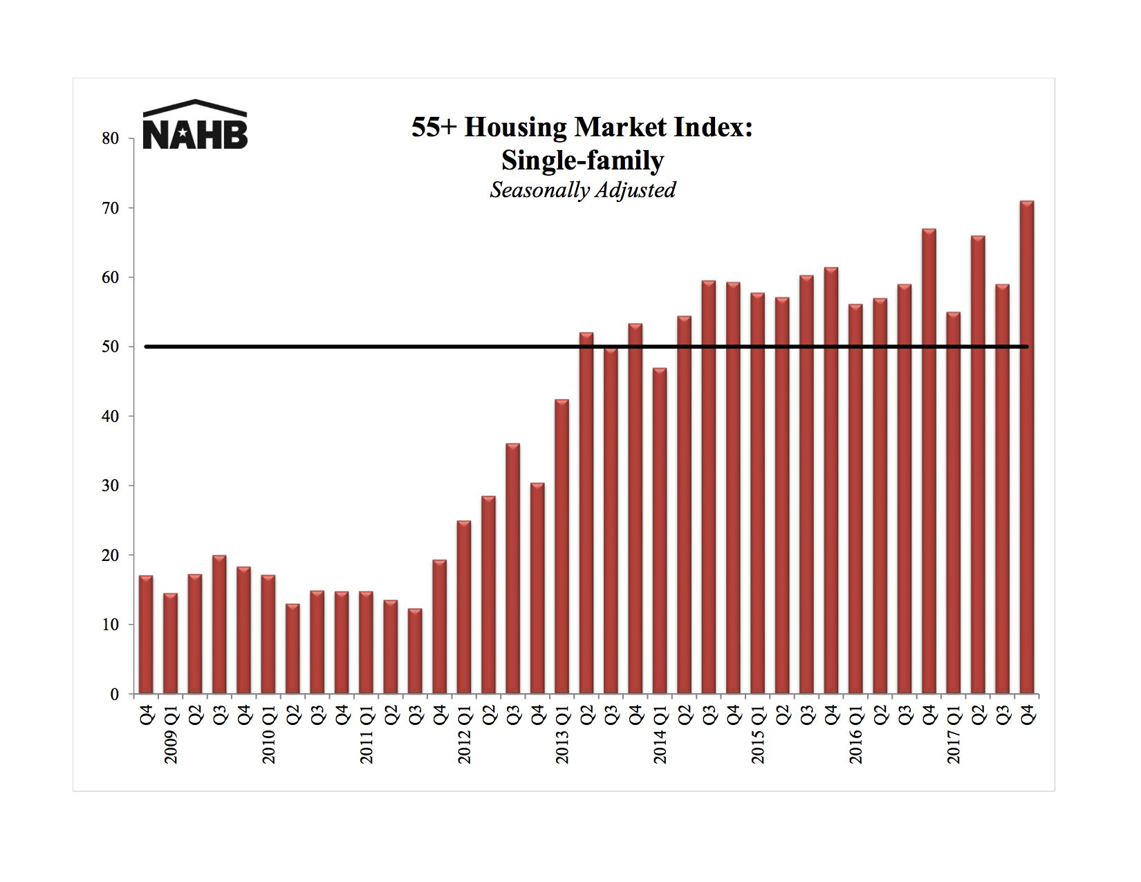 Nationwide housing industry demand from 55-plus buyers is at an all-time high.