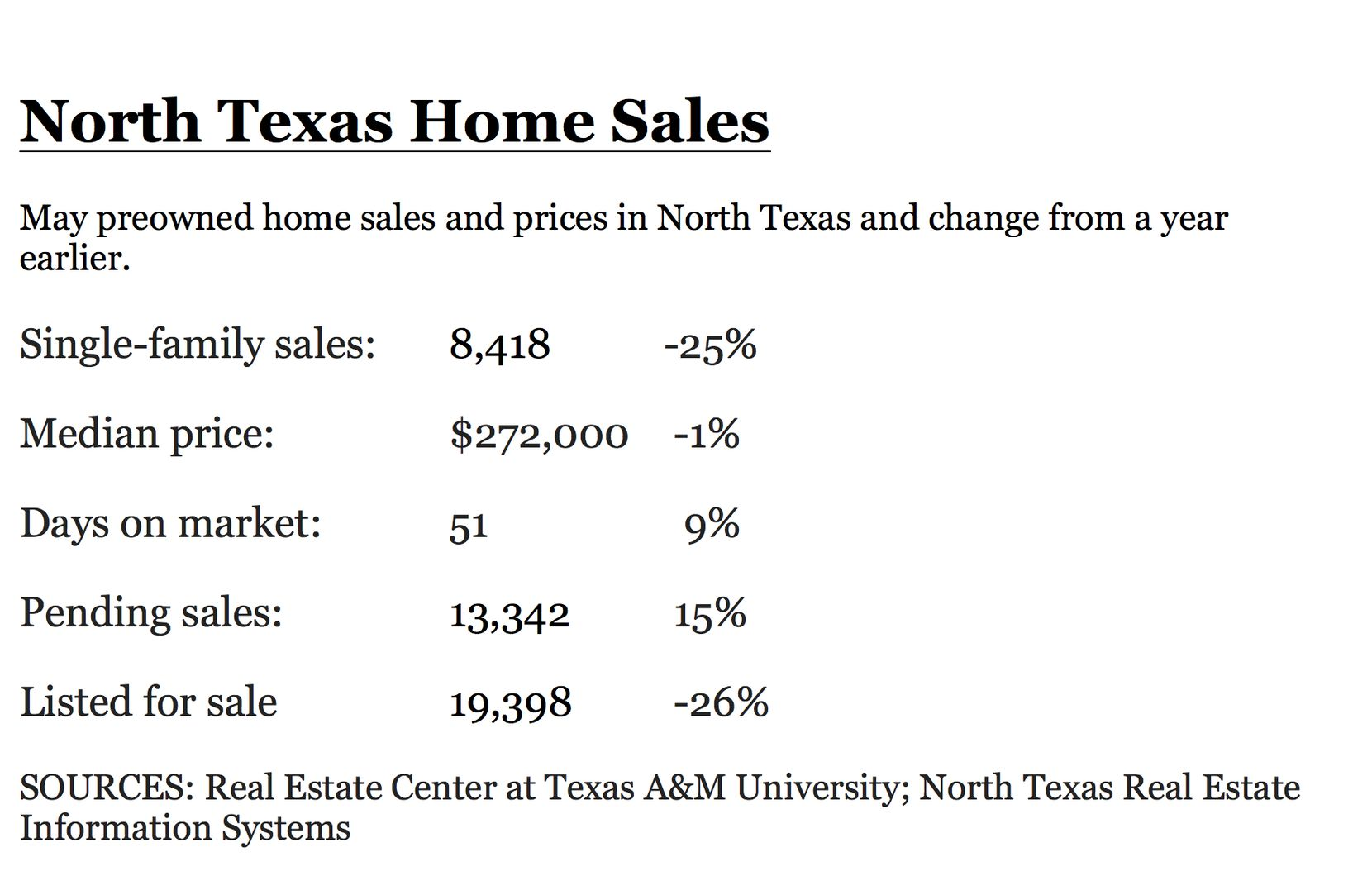 May's percentage sales decline was the largest in almost a decade.