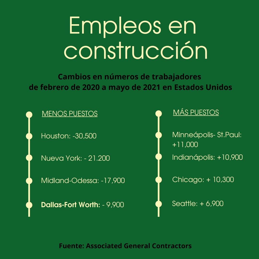 Gráfico con estadísticas de empleo en el sector de la construcción de Estados Unidos entre 2020 y 2021.