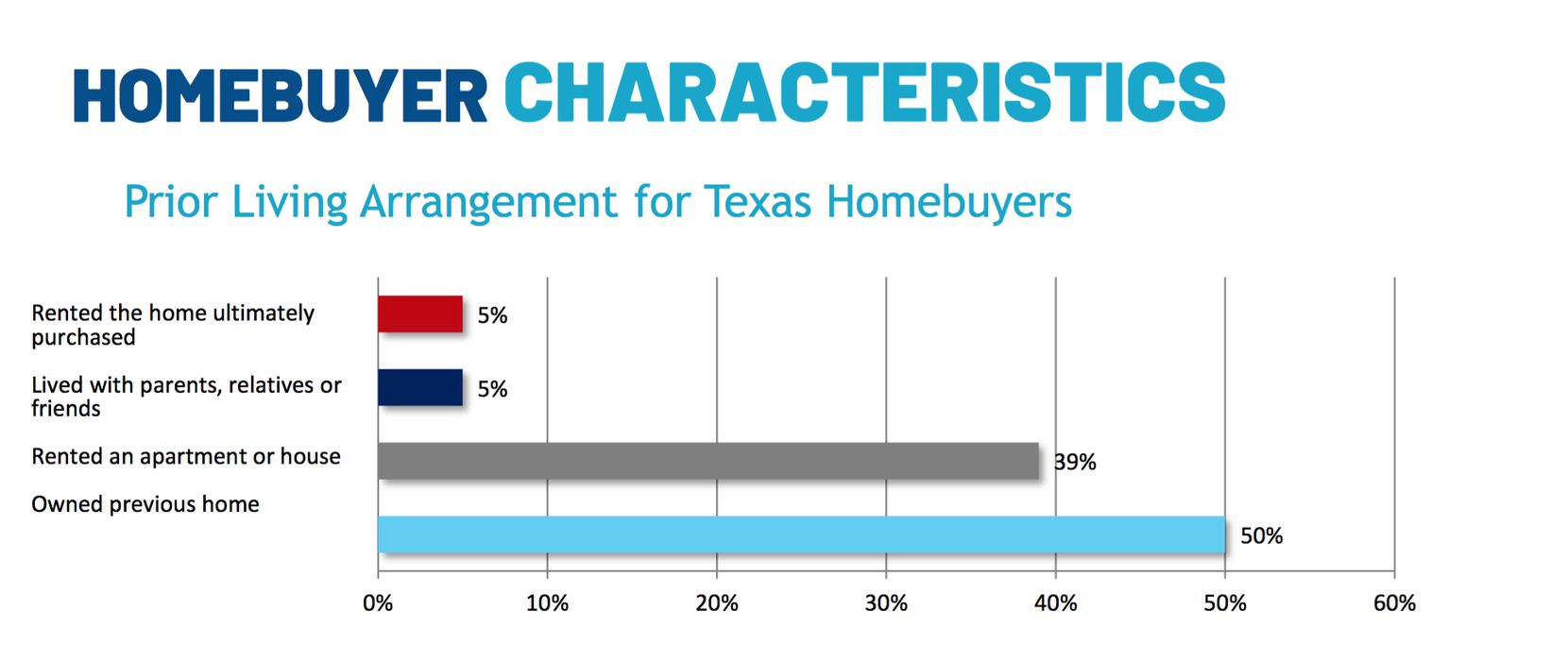 About 40% of buyers were previously renting.