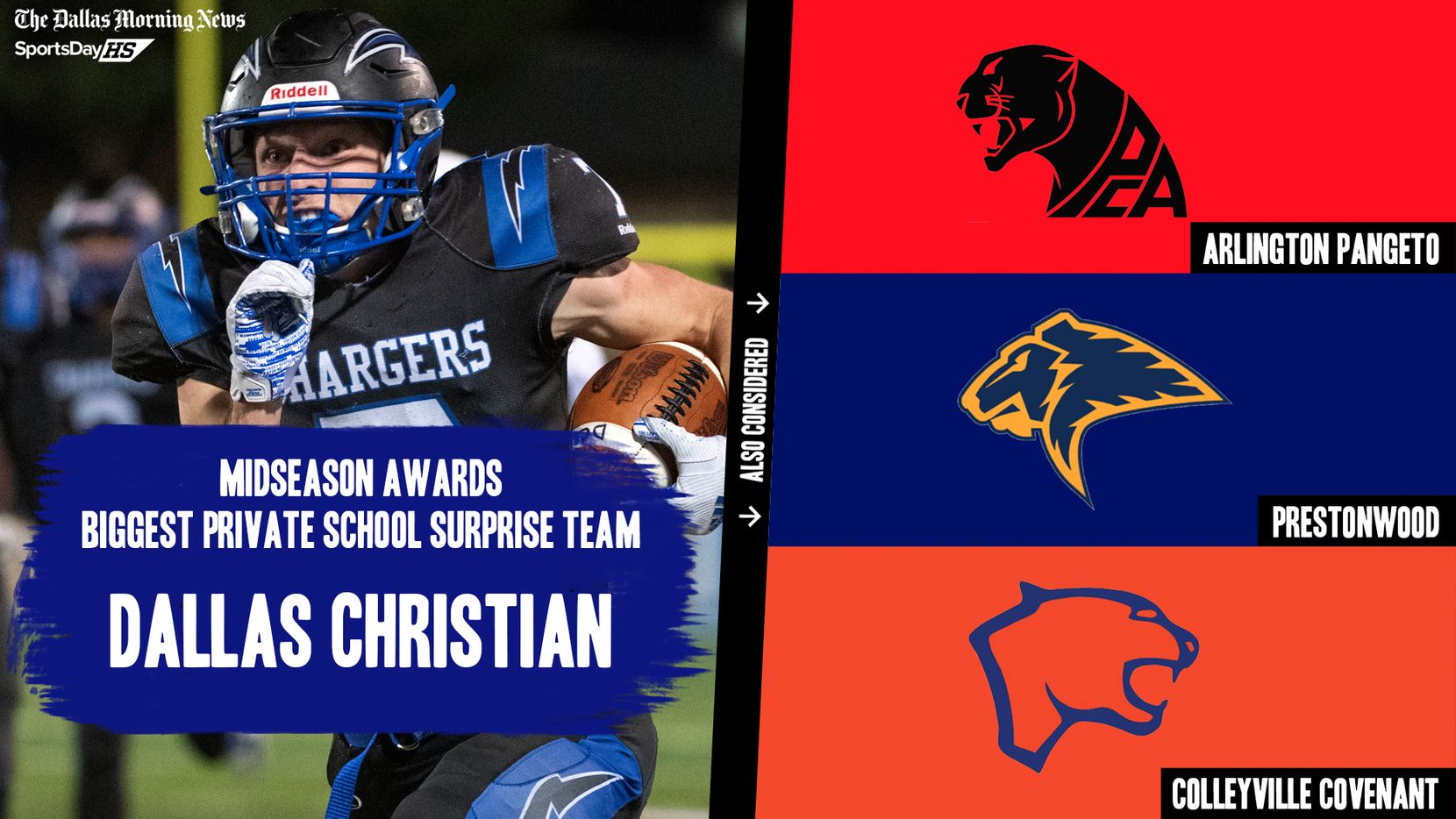 The Dallas Morning News' midseason awards for the 2020 football season: the biggest private school surprise teams.