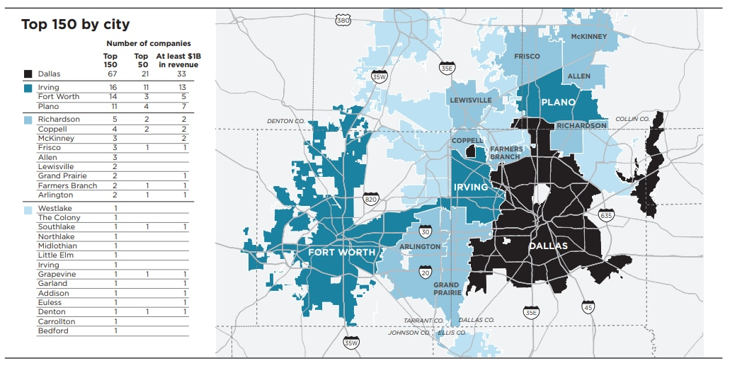 Dallas is the business hub of North Texas, but Irving, Fort Worth and Plano all are major employment centers as well.