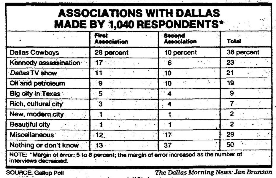 The Dallas Morning News, Nov. 20, 1983.