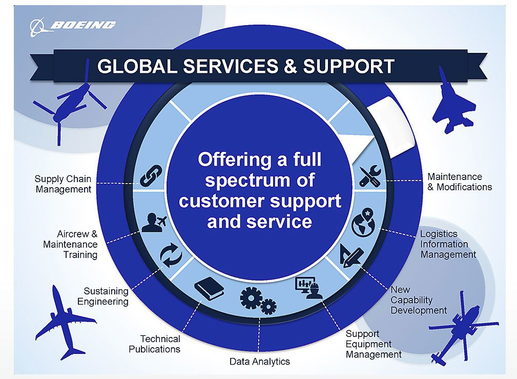 Boeing's new global services division provides a variety of services.