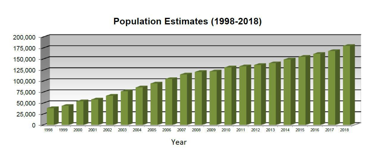 This chart shows McKinney's population estimates from 1998 to 2018.