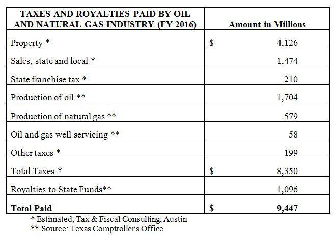 Courtesy: Texas Oil and Gas Association