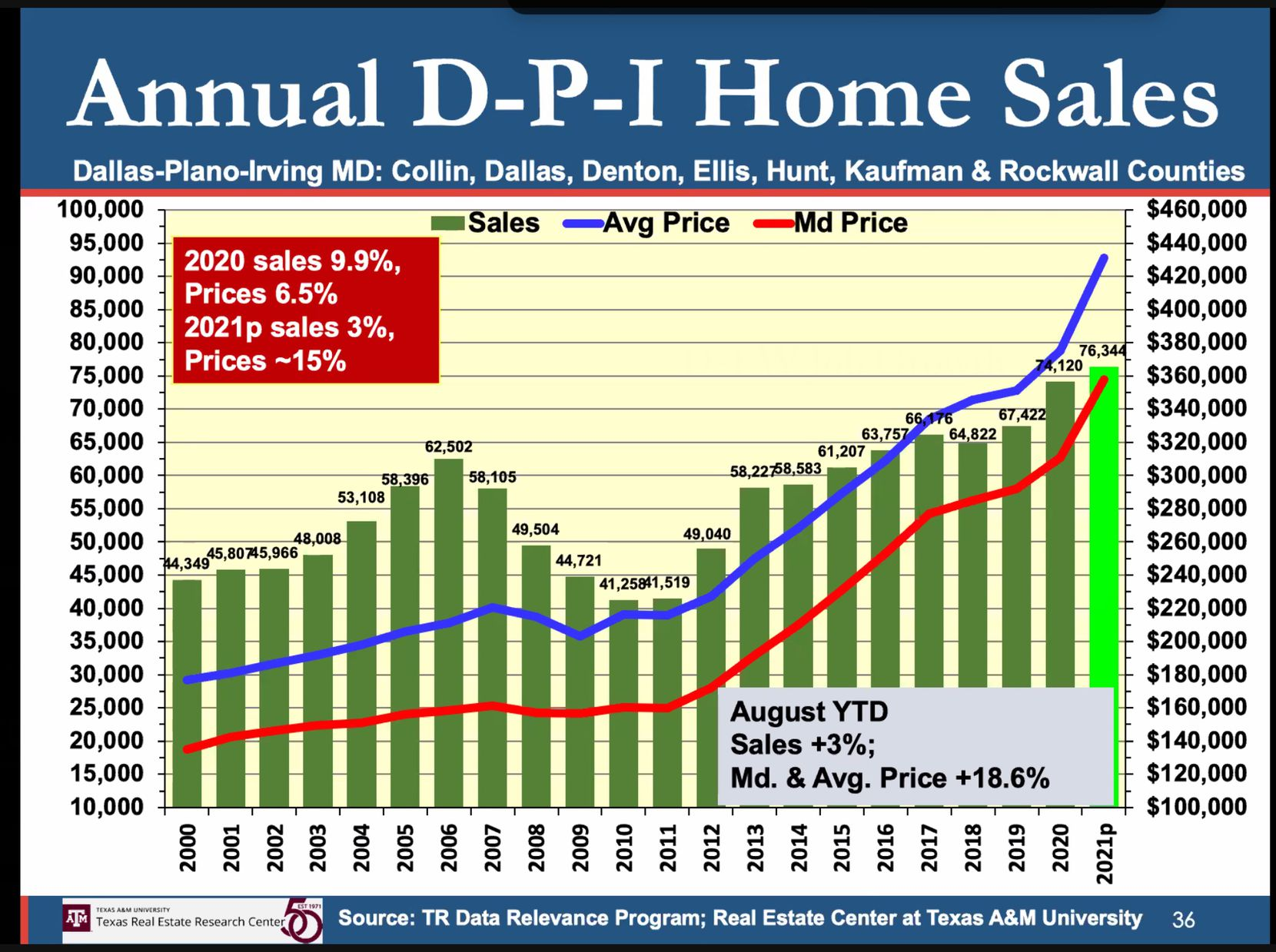 While sales increases are smaller, D-FW is still expected to see record home sales in 2021.