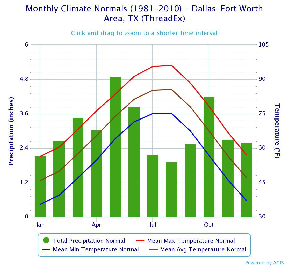 Average temperatures and precipitation totals in Dallas-Fort Worth from 1981 to 2010.