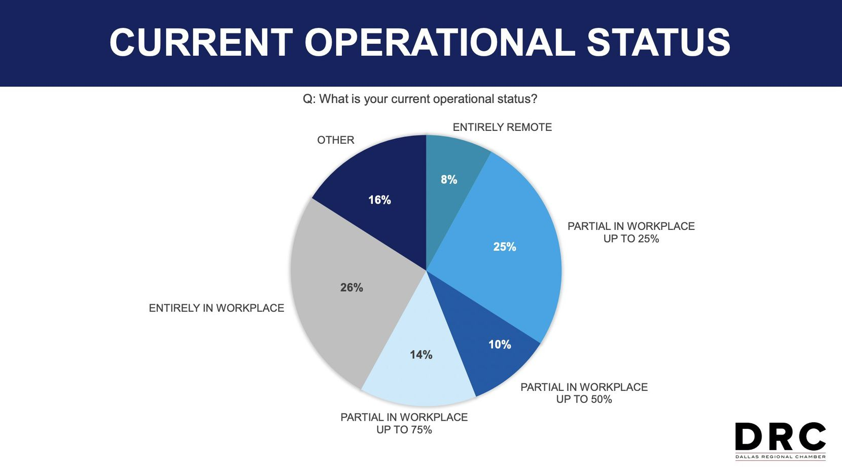 Only 8% of companies are currently operating with a fully remote workforce.
