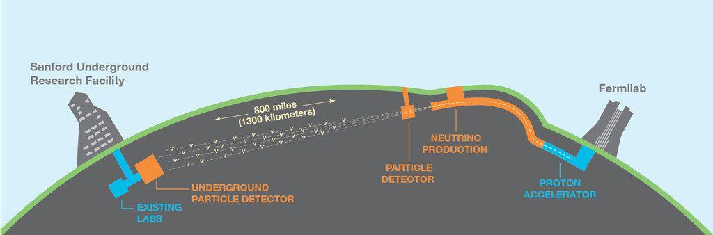 Schematic of Deep Underground Neutrino Experiment