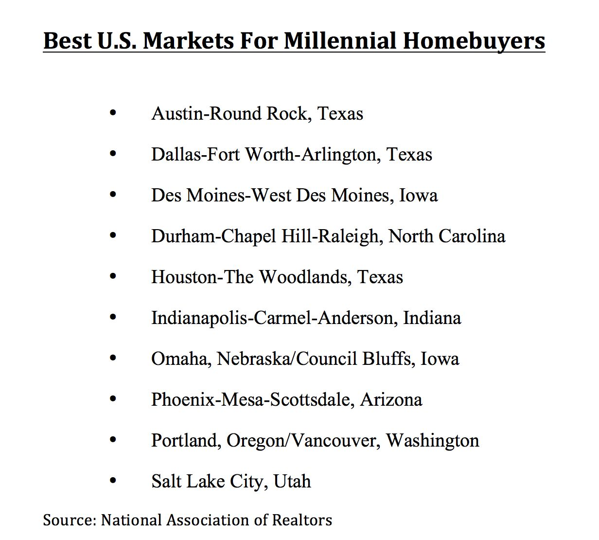 D-FW is on the list of top millennial home markets.