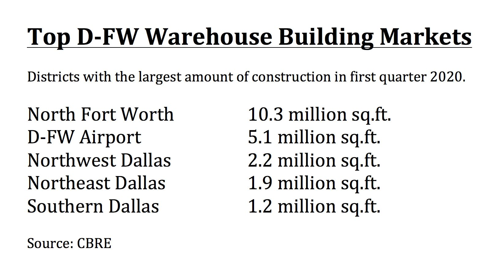 More than 23 million square feet of industrial space is being built in North Texas.