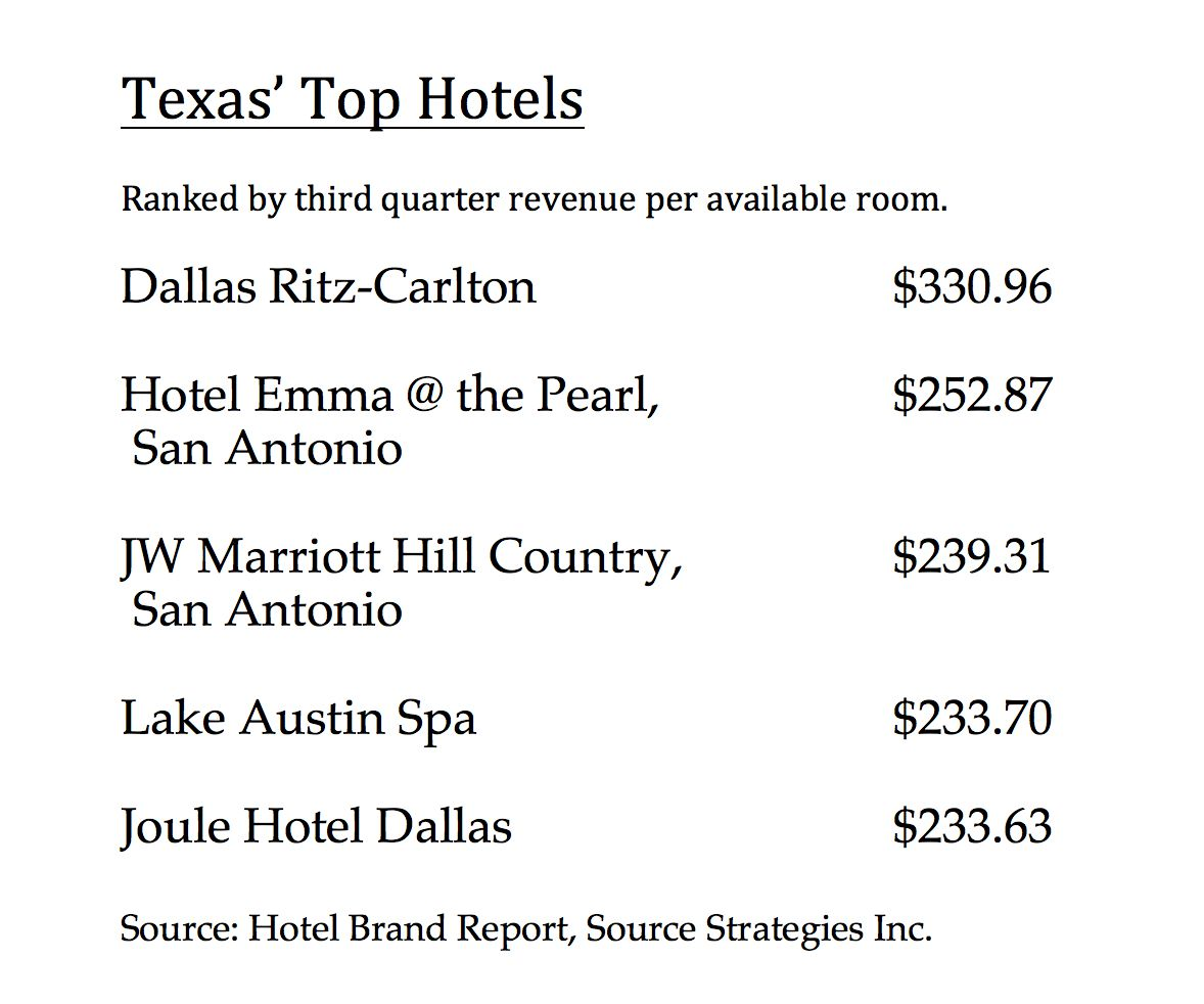 Dallas had two of the state's top hotels.