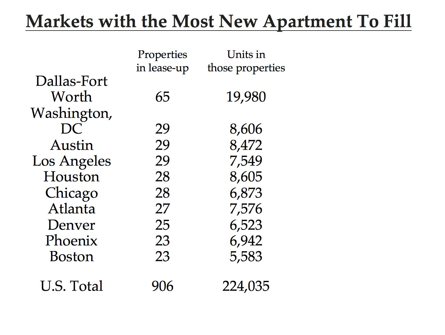 D-FW has twice as many new units to fill as other comparable markets.