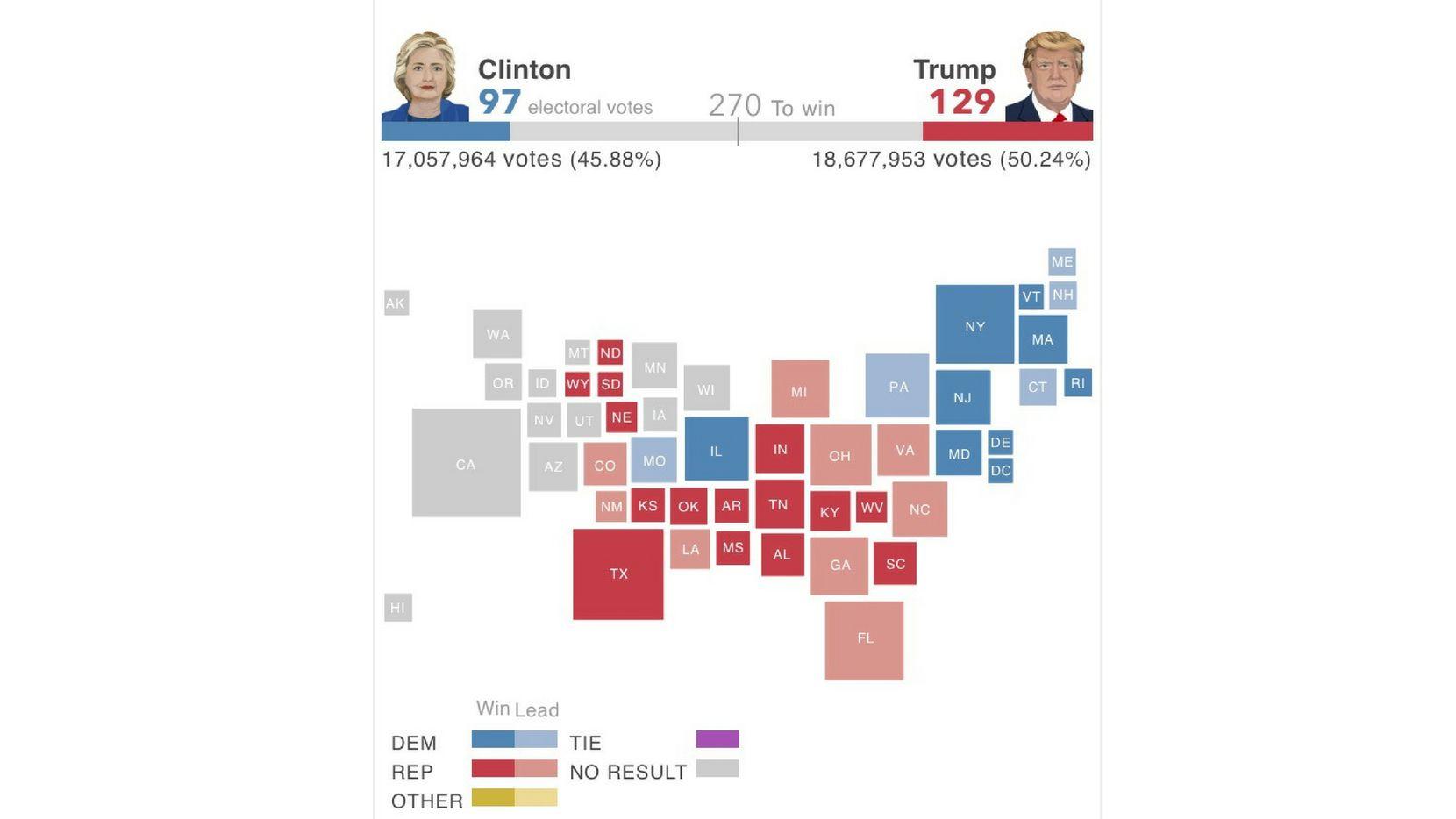 Revisa el desarrollo de los votos a lo largo de Estados Unidos el día de las elecciones./
