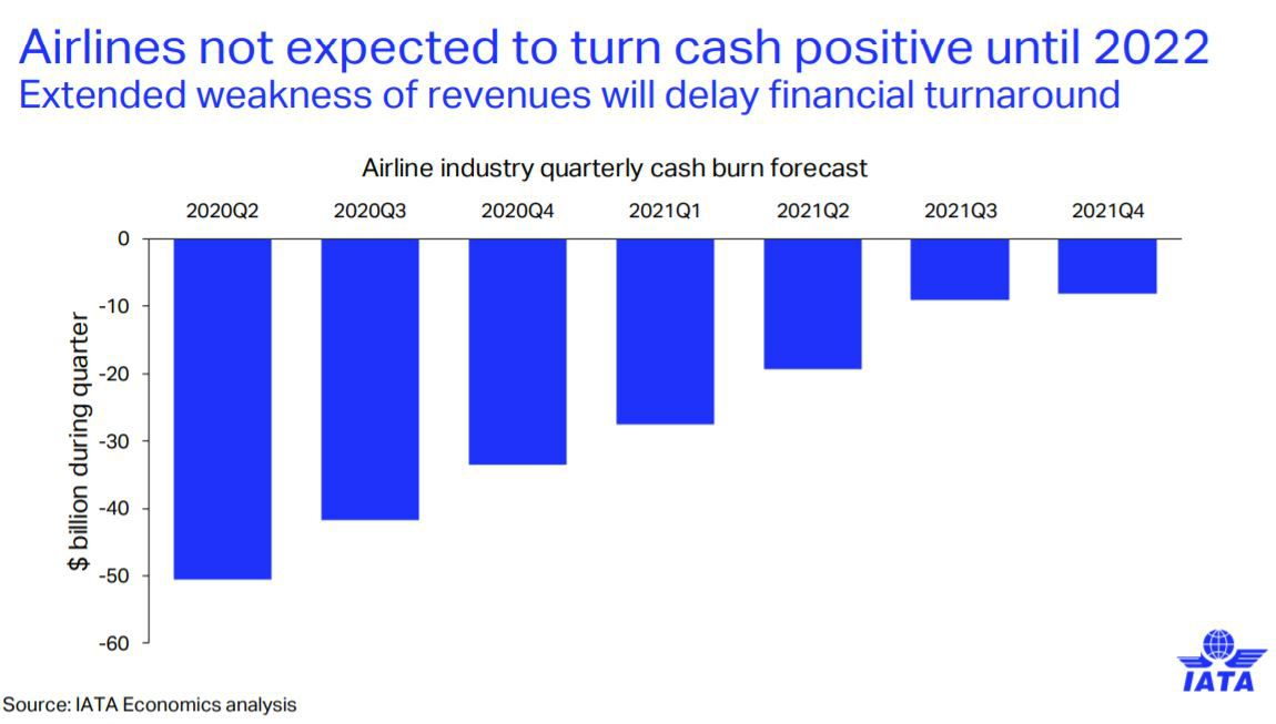 A slide from an Oct. 10 presentation of the International Air Transport Association showing that airlines are expected to burn cash through the end of 2021.